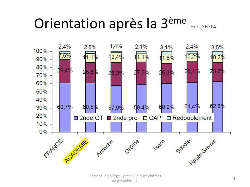 Après la seconde Passerelle Collège-Lycée Quelques chiffres ac-grenoble JLL 5