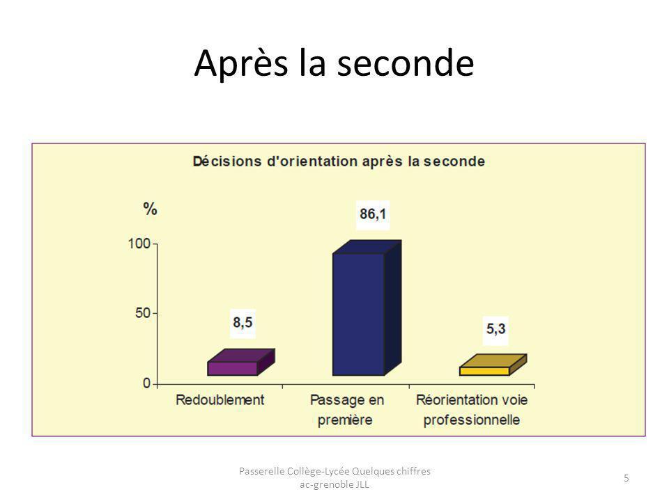 Orientation après la 2de GT Passerelle Collège-Lycée Quelques chiffres ac-grenoble JLL 6
