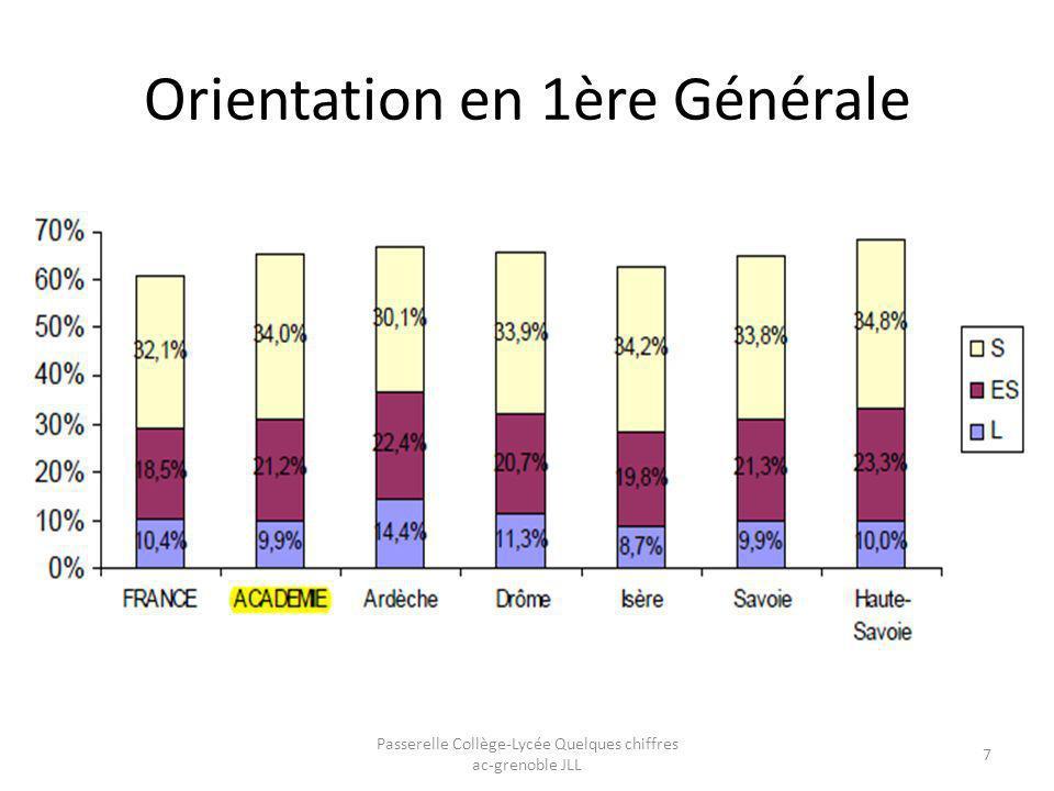 Orientation en 1 ères Technologiques Passerelle Collège-Lycée Quelques chiffres ac-grenoble JLL 8 STMG