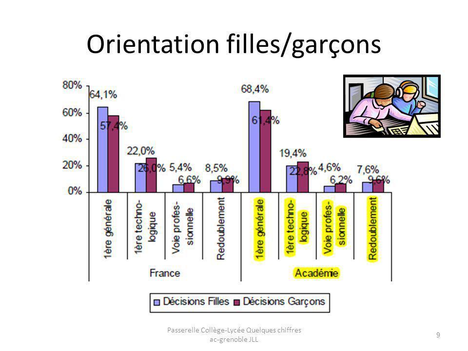 Orientation filles/garçons Passerelle Collège-Lycée Quelques chiffres ac-grenoble JLL 9