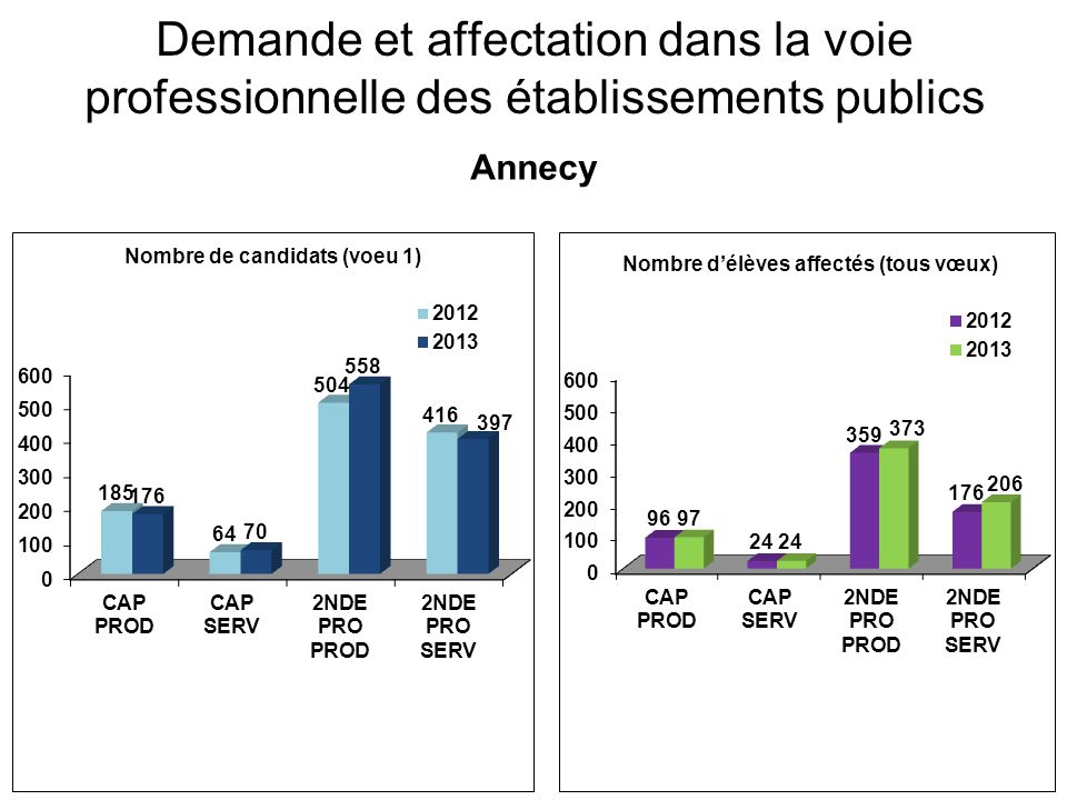 Demande et affectation dans la voie professionnelle des établissements publics Annecy