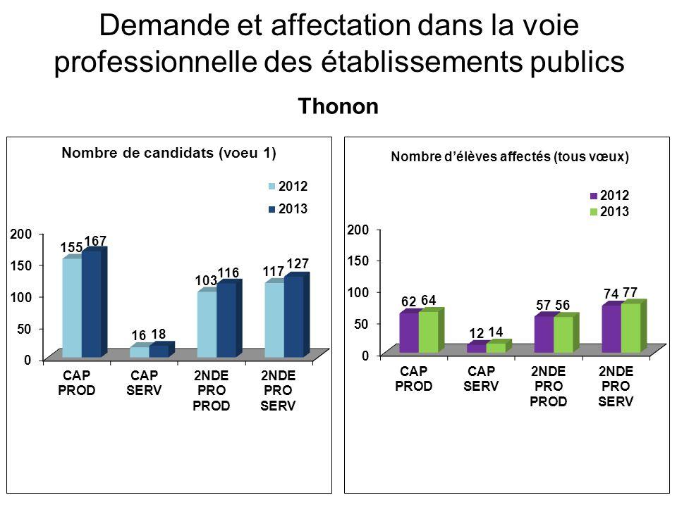 Demande et affectation dans la voie professionnelle des établissements publics Thonon