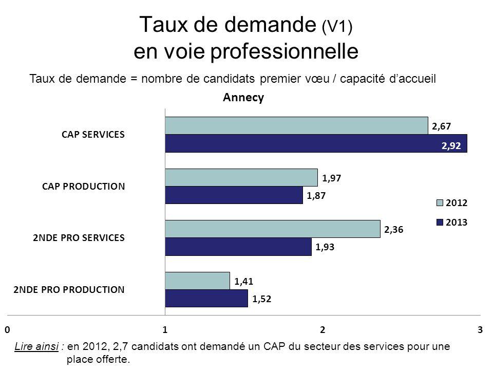 Taux de demande (V1) en voie professionnelle Taux de demande = nombre de candidats premier vœu / capacité d'accueil Lire ainsi : en 2012, 2,7 candidats ont demandé un CAP du secteur des services pour une place offerte.