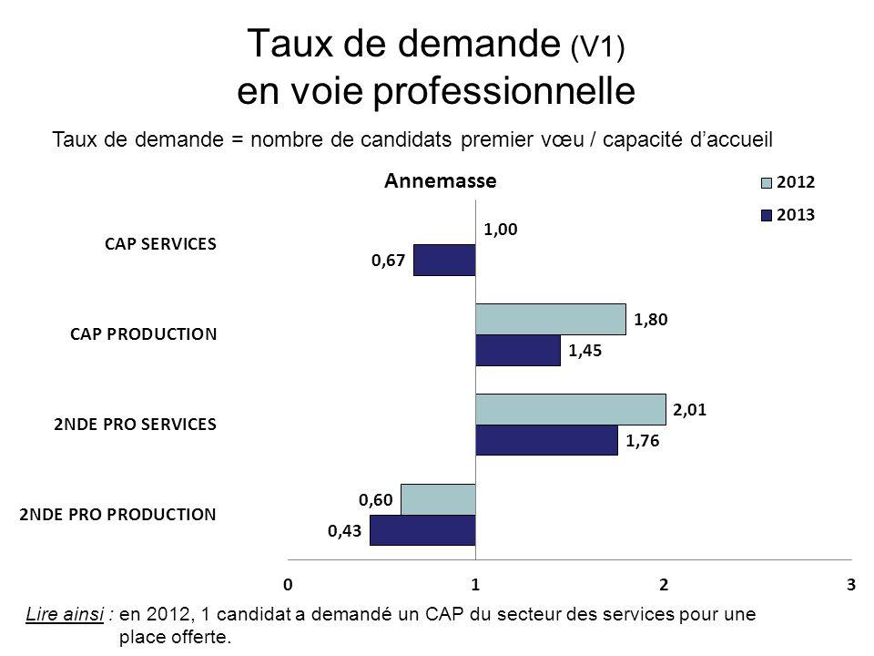 Taux de demande (V1) en voie professionnelle Taux de demande = nombre de candidats premier vœu / capacité d'accueil Lire ainsi : en 2012, 1 candidat a demandé un CAP du secteur des services pour une place offerte.