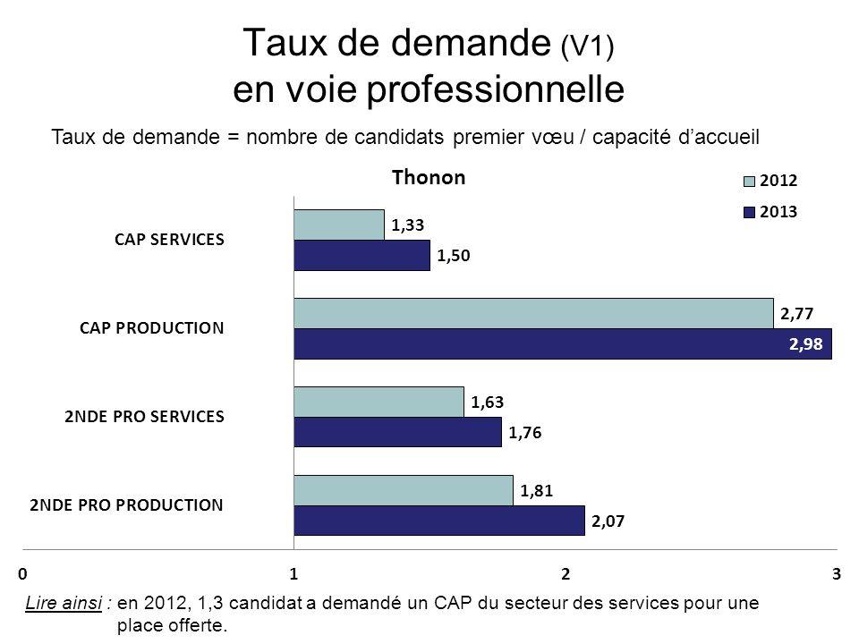 Taux de demande (V1) en voie professionnelle Taux de demande = nombre de candidats premier vœu / capacité d'accueil Lire ainsi : en 2012, 1,3 candidat a demandé un CAP du secteur des services pour une place offerte.