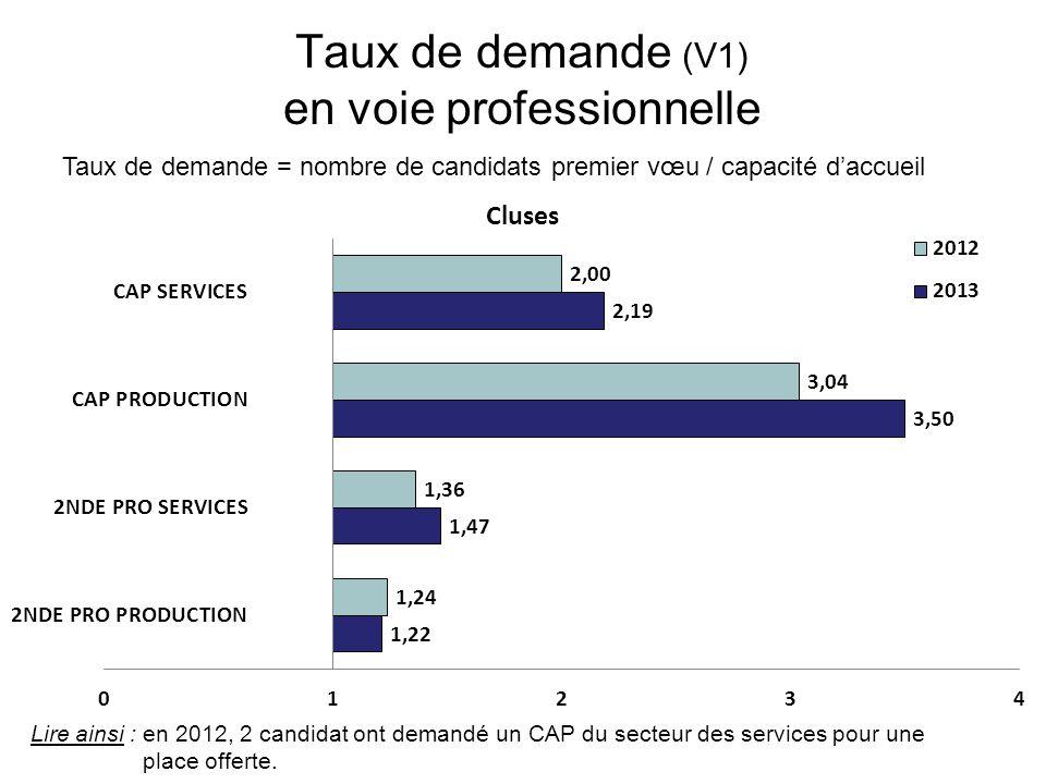Taux de demande (V1) en voie professionnelle Taux de demande = nombre de candidats premier vœu / capacité d'accueil Lire ainsi : en 2012, 2 candidat ont demandé un CAP du secteur des services pour une place offerte.