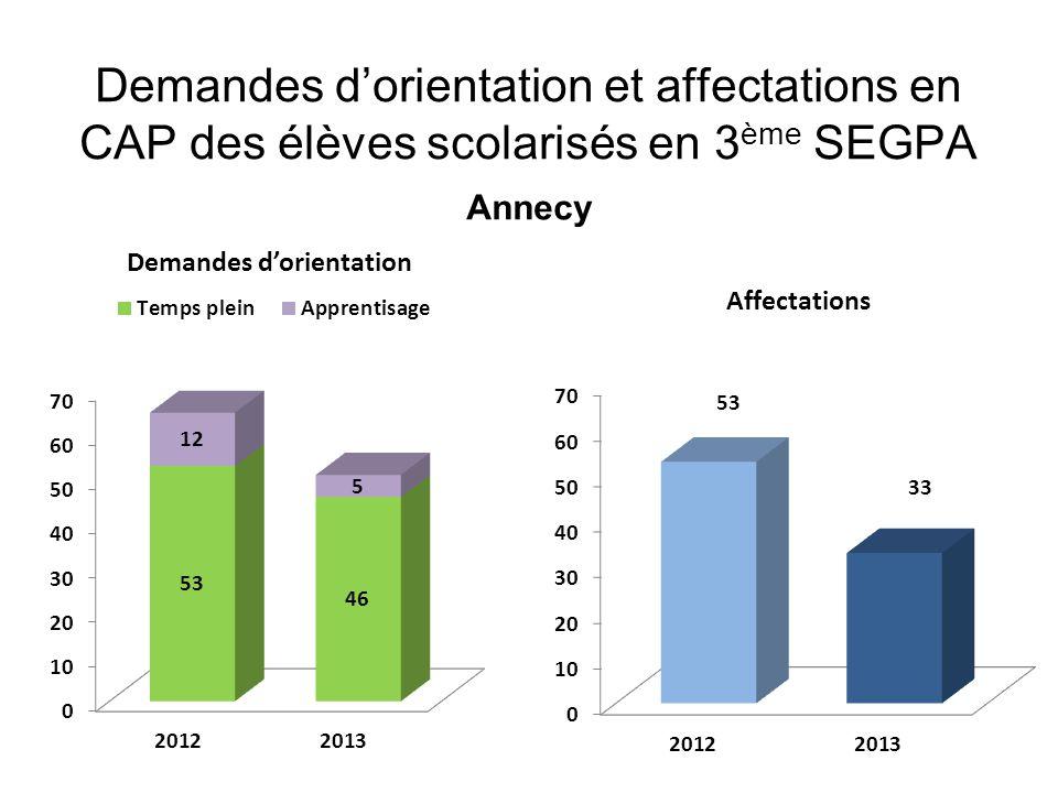 Demandes d'orientation et affectations en CAP des élèves scolarisés en 3 ème SEGPA Annecy