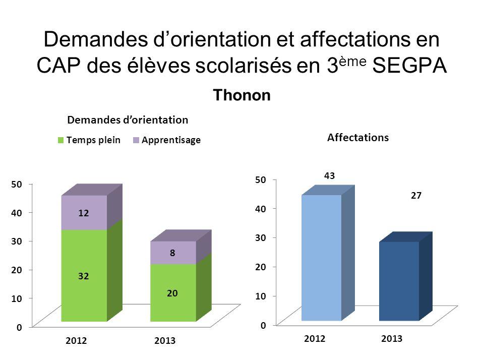Demandes d'orientation et affectations en CAP des élèves scolarisés en 3 ème SEGPA Thonon