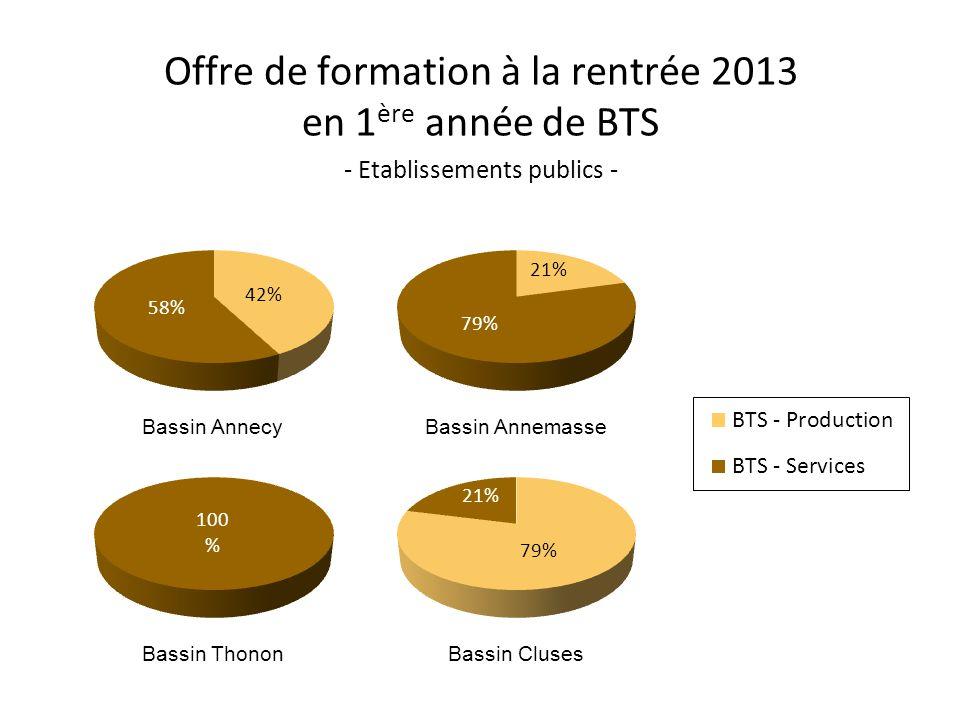 Offre de formation à la rentrée 2013 en 1 ère année de BTS - Etablissements publics - Bassin AnnecyBassin Annemasse Bassin ThononBassin Cluses