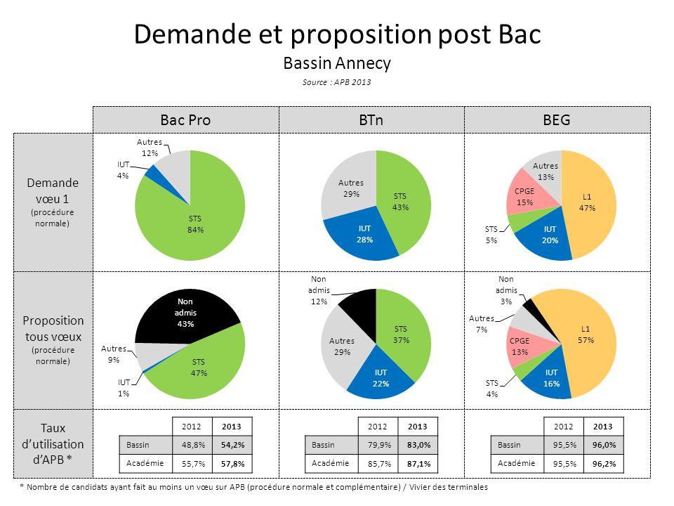 Taux d'utilisation d'APB * Proposition tous vœux (procédure normale) Demande vœu 1 (procédure normale) Demande et proposition post Bac Bassin Annecy Source : APB 2013 Bac ProBTnBEG * Nombre de candidats ayant fait au moins un vœu sur APB (procédure normale et complémentaire) / Vivier des terminales 20122013 Bassin 48,8%54,2% Académie 55,7%57,8% 20122013 Bassin 79,9%83,0% Académie 85,7%87,1% 20122013 Bassin 95,5%96,0% Académie 95,5%96,2%