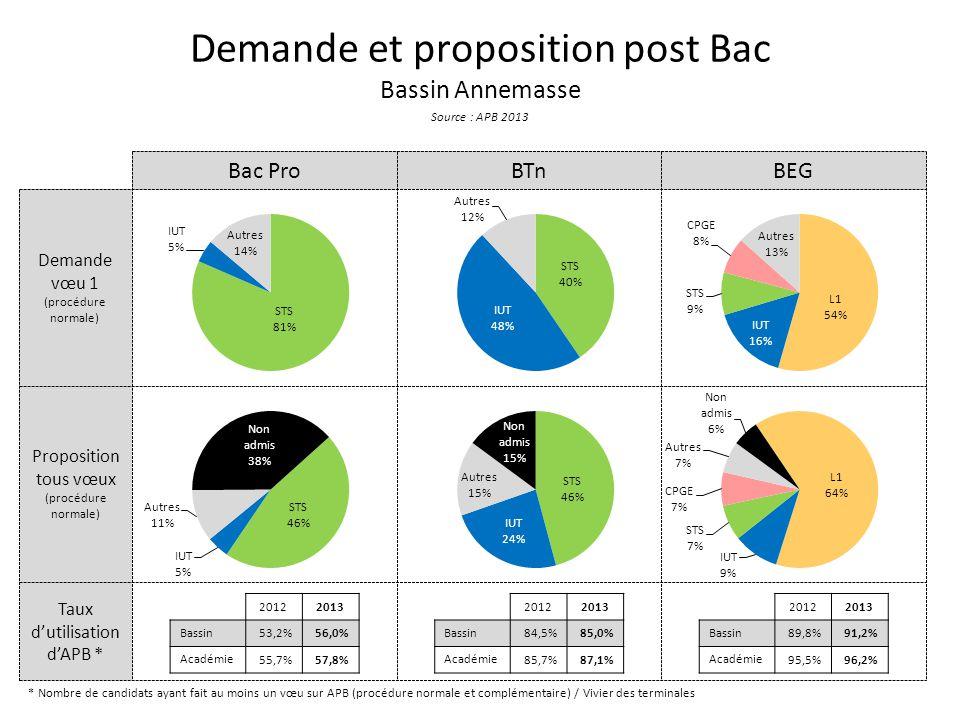 Taux d'utilisation d'APB * Proposition tous vœux (procédure normale) Demande vœu 1 (procédure normale) Demande et proposition post Bac Bassin Annemasse Source : APB 2013 Bac ProBTnBEG * Nombre de candidats ayant fait au moins un vœu sur APB (procédure normale et complémentaire) / Vivier des terminales 20122013 Bassin 53,2%56,0% Académie 55,7%57,8% 20122013 Bassin 84,5%85,0% Académie 85,7%87,1% 20122013 Bassin 89,8%91,2% Académie 95,5%96,2%