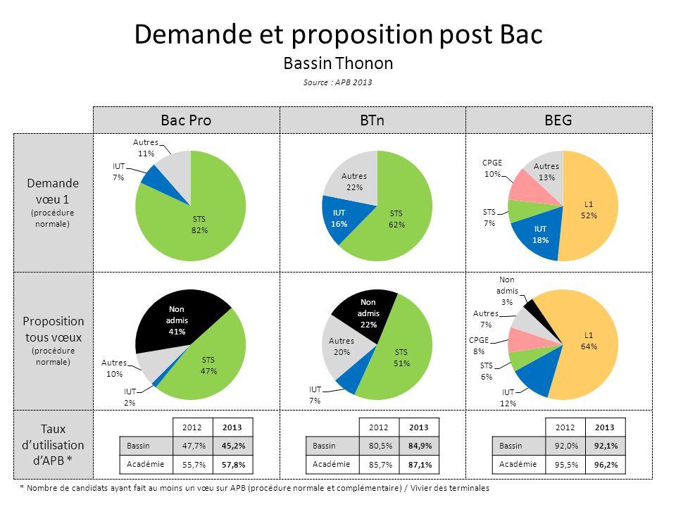Taux d'utilisation d'APB * Proposition tous vœux (procédure normale) Demande vœu 1 (procédure normale) Demande et proposition post Bac Bassin Thonon Source : APB 2013 Bac ProBTnBEG * Nombre de candidats ayant fait au moins un vœu sur APB (procédure normale et complémentaire) / Vivier des terminales 20122013 Bassin 47,7%45,2% Académie 55,7%57,8% 20122013 Bassin 80,5%84,9% Académie 85,7%87,1% 20122013 Bassin 92,0%92,1% Académie 95,5%96,2%