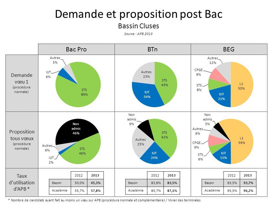 Taux d'utilisation d'APB * Proposition tous vœux (procédure normale) Demande vœu 1 (procédure normale) Demande et proposition post Bac Bassin Cluses Source : APB 2013 Bac ProBTnBEG * Nombre de candidats ayant fait au moins un vœu sur APB (procédure normale et complémentaire) / Vivier des terminales 20122013 Bassin 50,0%45,3% Académie 55,7%57,8% 20122013 Bassin 83,8%83,5% Académie 85,7%87,1% 20122013 Bassin 93,5%93,7% Académie 95,5%96,2%