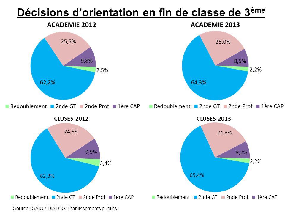 Décisions d'orientation en fin de classe de 3 ème Source : SAIO / DIALOG/ Etablissements publics