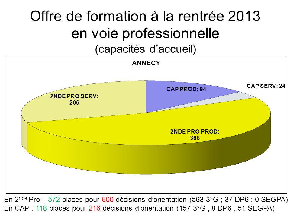 Offre de formation à la rentrée 2013 en voie professionnelle (capacités d'accueil) En 2 nde Pro : 572 places pour 600 décisions d'orientation (563 3°G ; 37 DP6 ; 0 SEGPA) En CAP : 118 places pour 216 décisions d'orientation (157 3°G ; 8 DP6 ; 51 SEGPA)