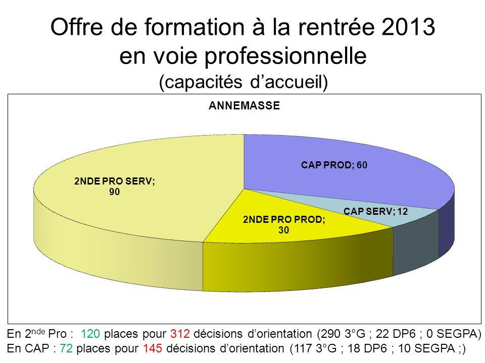 Offre de formation à la rentrée 2013 en voie professionnelle (capacités d'accueil) En 2 nde Pro : 120 places pour 312 décisions d'orientation (290 3°G ; 22 DP6 ; 0 SEGPA) En CAP : 72 places pour 145 décisions d'orientation (117 3°G ; 18 DP6 ; 10 SEGPA ;)