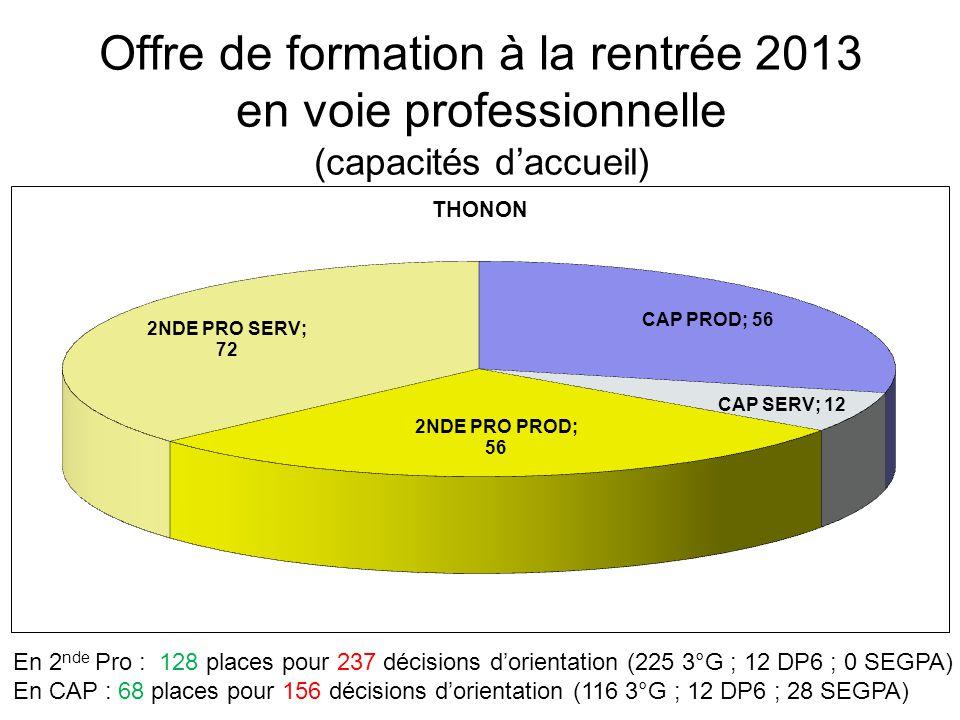 Offre de formation à la rentrée 2013 en voie professionnelle (capacités d'accueil) En 2 nde Pro : 128 places pour 237 décisions d'orientation (225 3°G ; 12 DP6 ; 0 SEGPA) En CAP : 68 places pour 156 décisions d'orientation (116 3°G ; 12 DP6 ; 28 SEGPA)