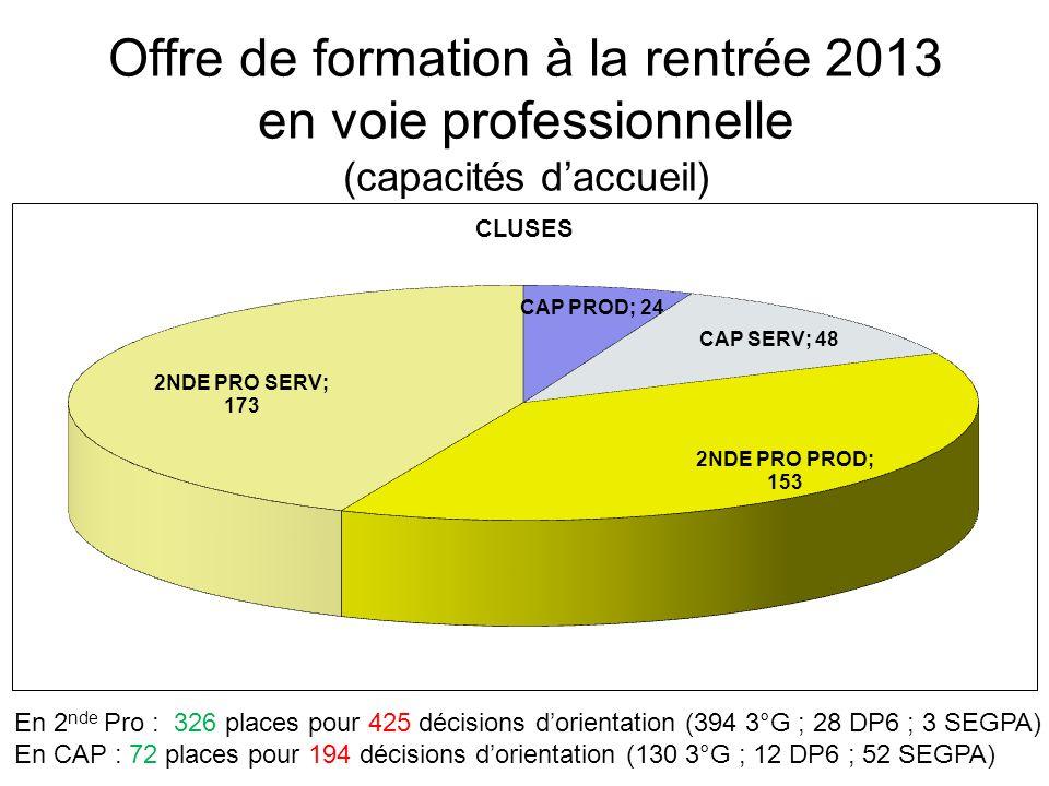 Offre de formation à la rentrée 2013 en voie professionnelle (capacités d'accueil) En 2 nde Pro : 326 places pour 425 décisions d'orientation (394 3°G ; 28 DP6 ; 3 SEGPA) En CAP : 72 places pour 194 décisions d'orientation (130 3°G ; 12 DP6 ; 52 SEGPA)
