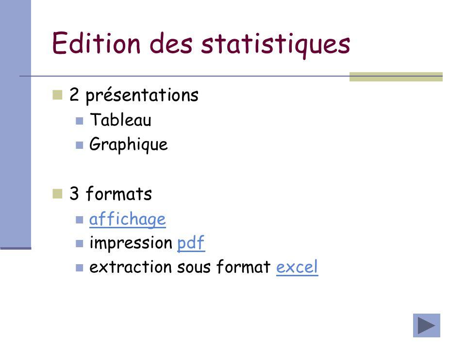 Edition des statistiques 2 présentations Tableau Graphique 3 formats affichage impression pdfpdf extraction sous format excelexcel