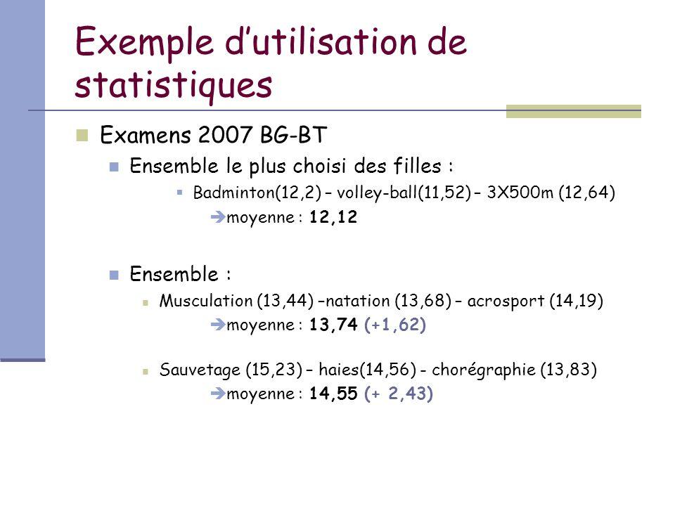 Exemple d'utilisation de statistiques Examens 2007 BG-BT Ensemble le plus choisi des filles :  Badminton(12,2) – volley-ball(11,52) – 3X500m (12,64)  moyenne : 12,12 Ensemble : Musculation (13,44) –natation (13,68) – acrosport (14,19)  moyenne : 13,74 (+1,62) Sauvetage (15,23) – haies(14,56) - chorégraphie (13,83)  moyenne : 14,55 (+ 2,43)
