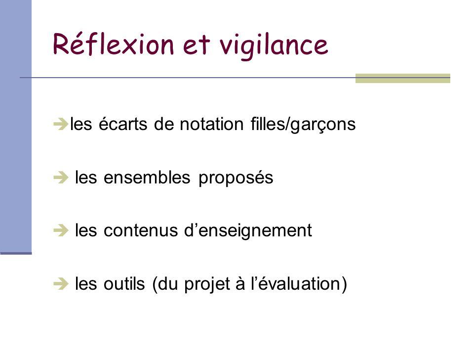 Réflexion et vigilance  les écarts de notation filles/garçons  les ensembles proposés  les contenus d'enseignement  les outils (du projet à l'évaluation)
