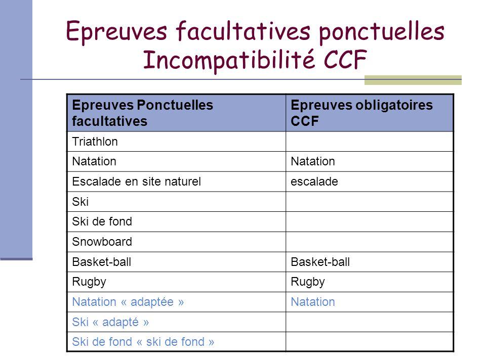 Epreuves facultatives ponctuelles Incompatibilité CCF Epreuves Ponctuelles facultatives Epreuves obligatoires CCF Triathlon Natation Escalade en site