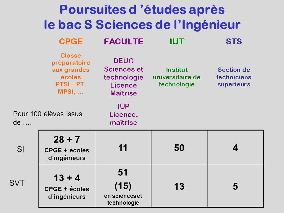 Poursuites d 'études après le bac S Sciences de l'Ingénieur 28 + 7 CPGE + écoles d'ingénieurs 11504 13 + 4 CPGE + écoles d'ingénieurs 51 (15) en sciences et technologie 135 Pour 100 élèves issus de ….