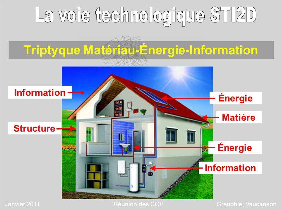 Triptyque Matériau-Énergie-Information Énergie Matière Énergie Structure Information Janvier 2011 Réunion des COP Grenoble, Vaucanson