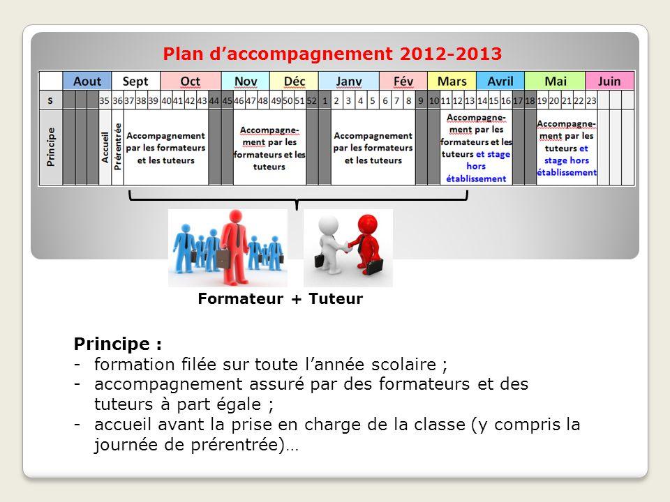 Plan d'accompagnement 2012-2013 Principe : -formation filée sur toute l'année scolaire ; -accompagnement assuré par des formateurs et des tuteurs à pa