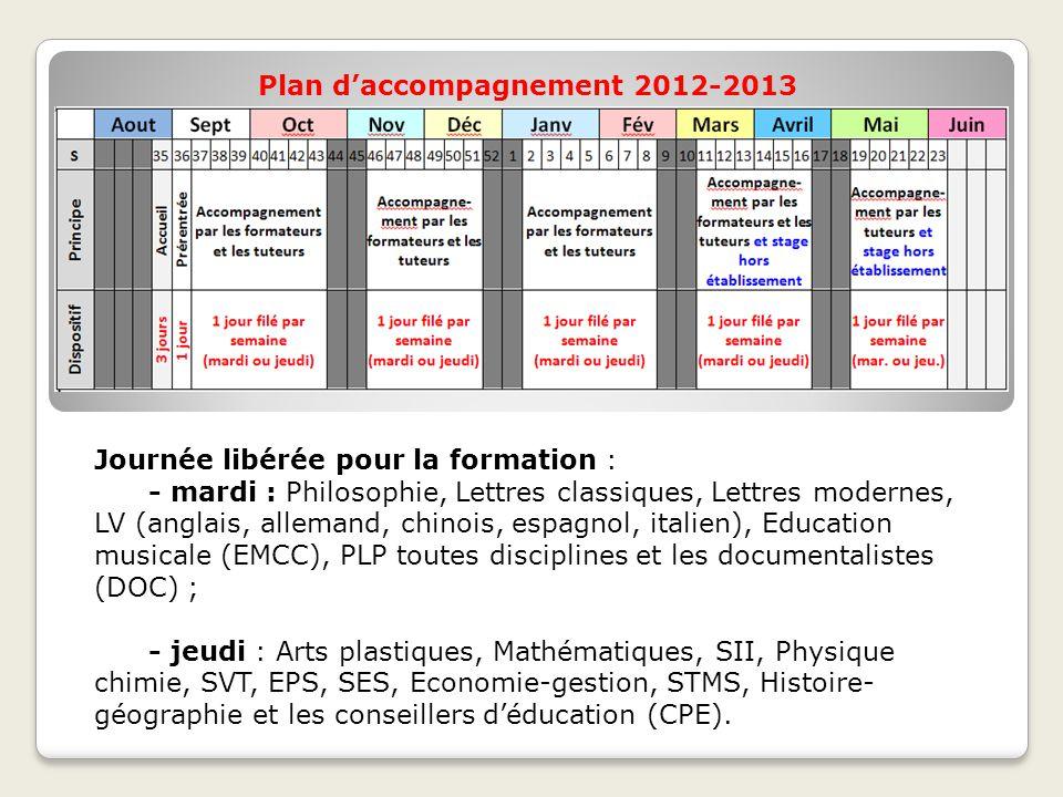 Plan d'accompagnement 2012-2013 Journée libérée pour la formation : - mardi : Philosophie, Lettres classiques, Lettres modernes, LV (anglais, allemand