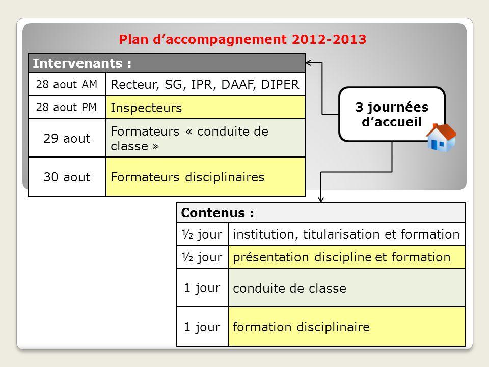 Plan d'accompagnement 2012-2013 3 journées d'accueil Contenus : ½ jour 1 jour ½ jour 1 jourformation disciplinaire institution, titularisation et form