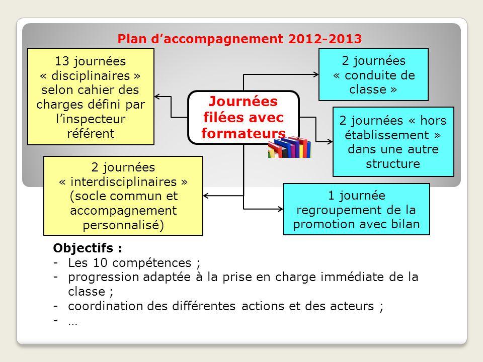 Plan d'accompagnement 2012-2013 2 journées « conduite de classe » 13 journées « disciplinaires » selon cahier des charges défini par l'inspecteur réfé