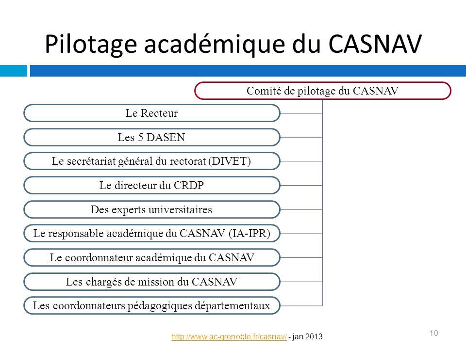 Pilotage académique du CASNAV 10 http://www.ac-grenoble.fr/casnav/http://www.ac-grenoble.fr/casnav/ - jan 2013 Comité de pilotage du CASNAV Le Recteur