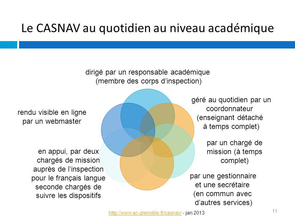 Le CASNAV au quotidien au niveau académique 11 dirigé par un responsable académique (membre des corps d'inspection) géré au quotidien par un coordonna