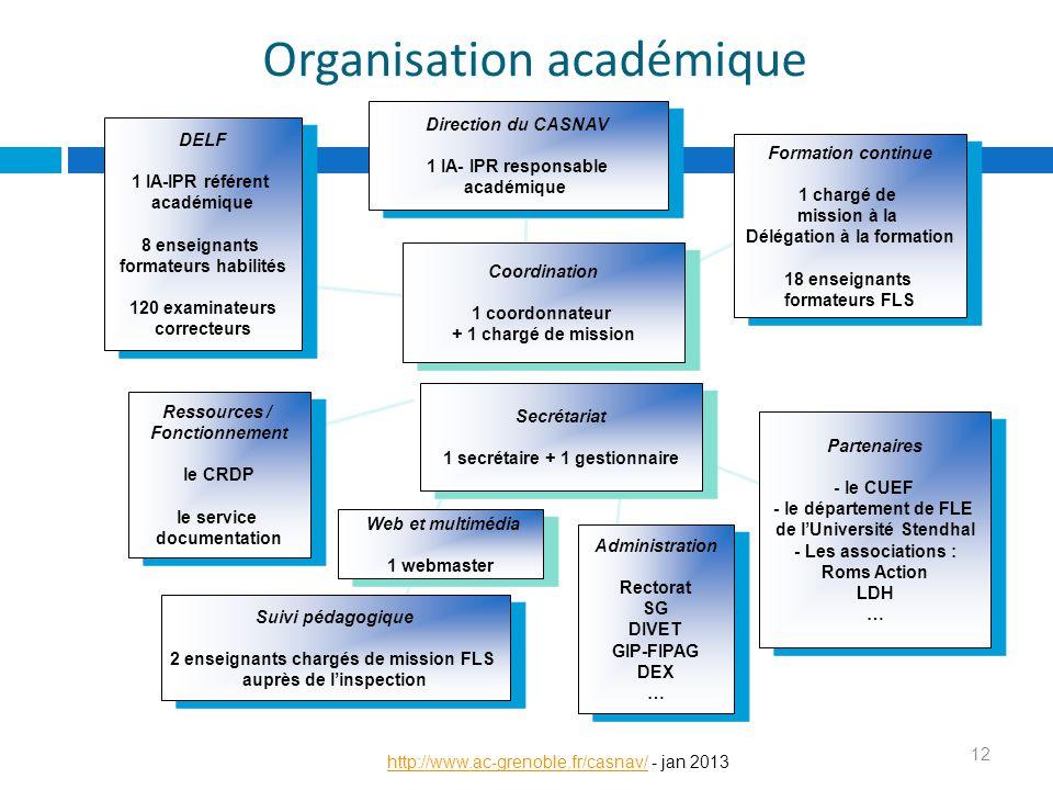 DELF 1 IA-IPR référent académique 8 enseignants formateurs habilités 120 examinateurs correcteurs DELF 1 IA-IPR référent académique 8 enseignants form