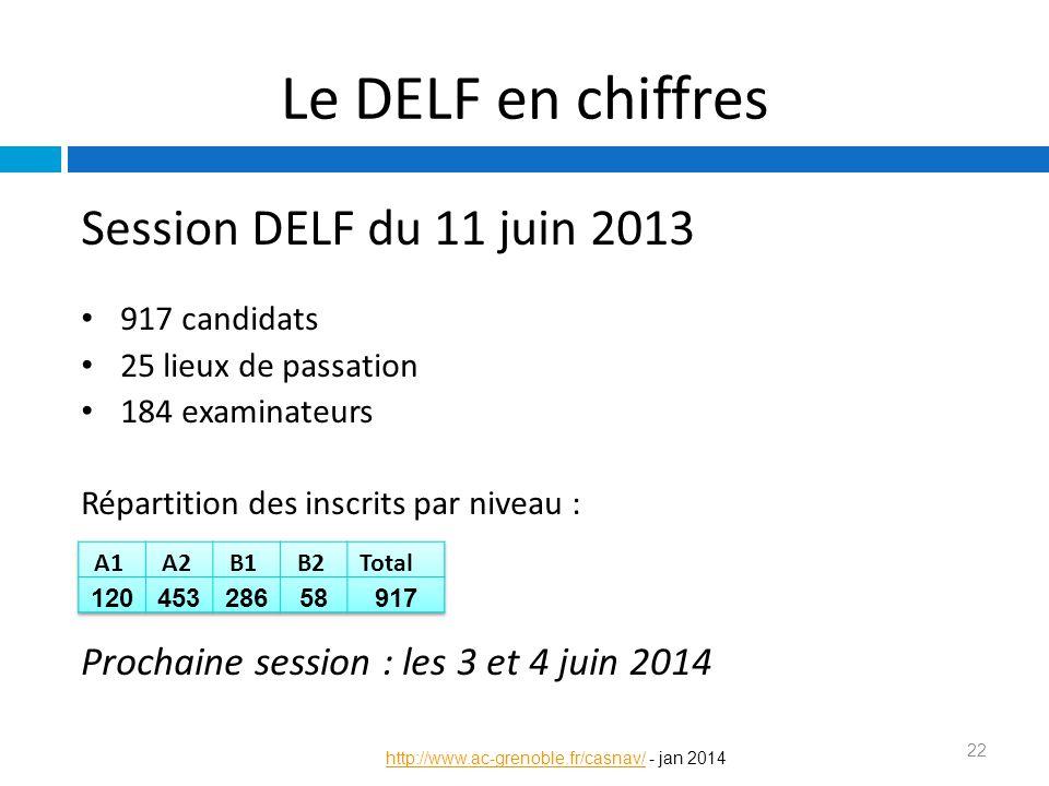 Le DELF en chiffres Session DELF du 11 juin 2013 917 candidats 25 lieux de passation 184 examinateurs Répartition des inscrits par niveau : Prochaine