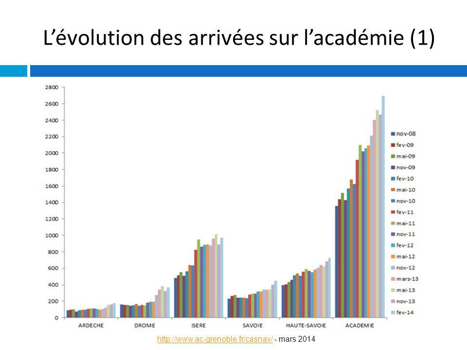 L'évolution des arrivées sur l'académie (1) http://www.ac-grenoble.fr/casnav/http://www.ac-grenoble.fr/casnav/ - mars 2014