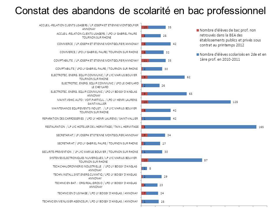 Constat des abandons de scolarité en bac professionnel