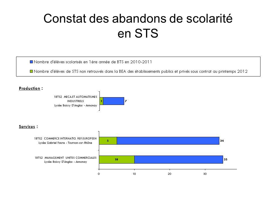 Constat des abandons de scolarité en STS Production : Services :