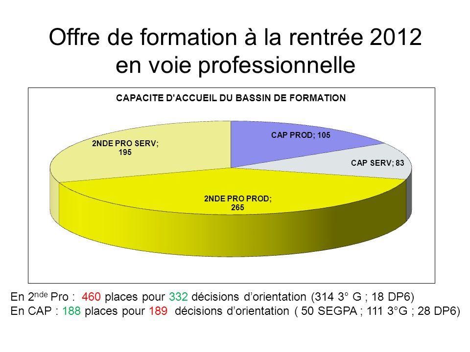 Offre de formation à la rentrée 2012 en voie professionnelle En 2 nde Pro : 460 places pour 332 décisions d'orientation (314 3° G ; 18 DP6) En CAP : 188 places pour 189 décisions d'orientation ( 50 SEGPA ; 111 3°G ; 28 DP6)