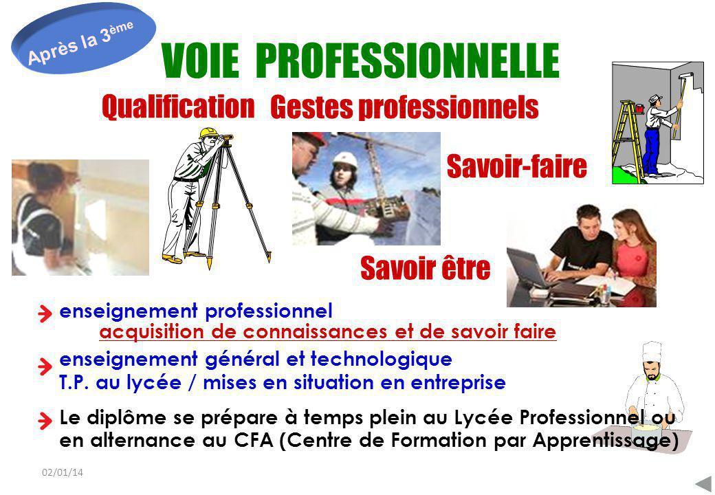 02/01/14 Après la 3 ème Qualification Savoir-faire Gestes professionnels Savoir être VOIE PROFESSIONNELLE enseignement professionnel > acquisition de