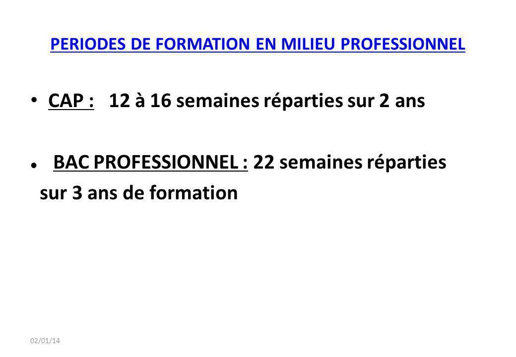 02/01/14 PERIODES DE FORMATION EN MILIEU PROFESSIONNEL CAP : 12 à 16 semaines réparties sur 2 ans BAC PROFESSIONNEL : 22 semaines réparties sur 3 ans