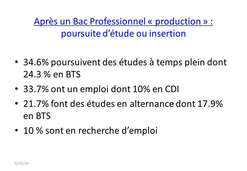 02/01/14 Après un Bac Professionnel « production » : poursuite d'étude ou insertion 34.6% poursuivent des études à temps plein dont 24.3 % en BTS 33.7