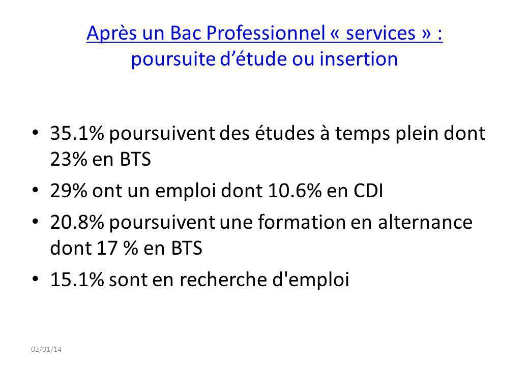 02/01/14 Après un Bac Professionnel « services » : poursuite d'étude ou insertion 35.1% poursuivent des études à temps plein dont 23% en BTS 29% ont u