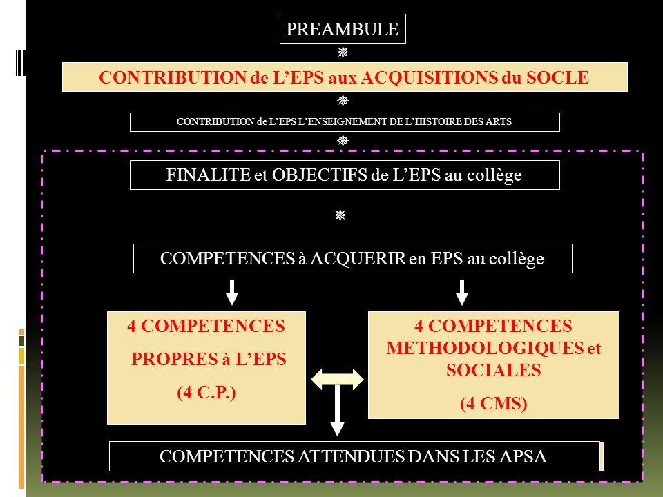 PREAMBULE FINALITE et OBJECTIFS de L'EPS au collège 4 COMPETENCES PROPRES à L'EPS (4 C.P.) 4 COMPETENCES METHODOLOGIQUES et SOCIALES (4 CMS) CONTRIBUT