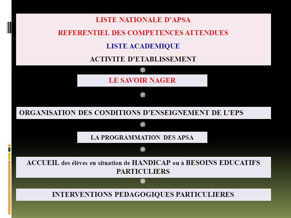 LE SAVOIR NAGER ORGANISATION DES CONDITIONS D'ENSEIGNEMENT DE L'EPS LA PROGRAMMATION DES APSA ACCUEIL des élèves en situation de HANDICAP ou à BESOINS