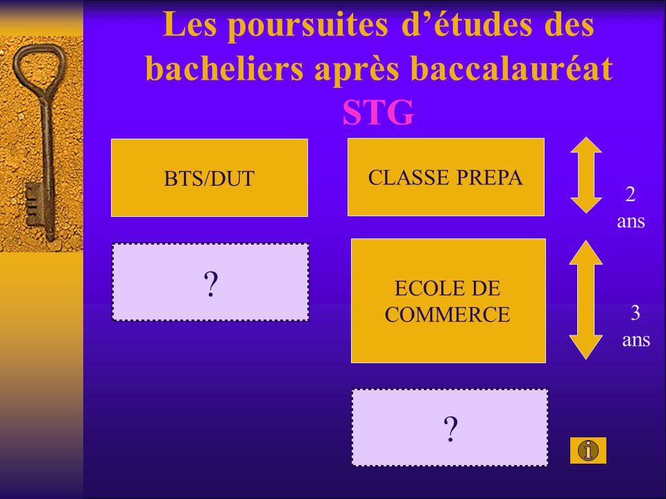 Les poursuites d'études des bacheliers après baccalauréat STG BTS/DUT CLASSE PREPA ECOLE DE COMMERCE 2 ans 3 ans ? ?
