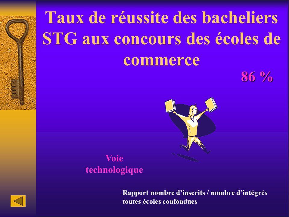 Taux de réussite des bacheliers STG aux concours des écoles de commerce Voie technologique 86 % Rapport nombre d'inscrits / nombre d'intégrés toutes é