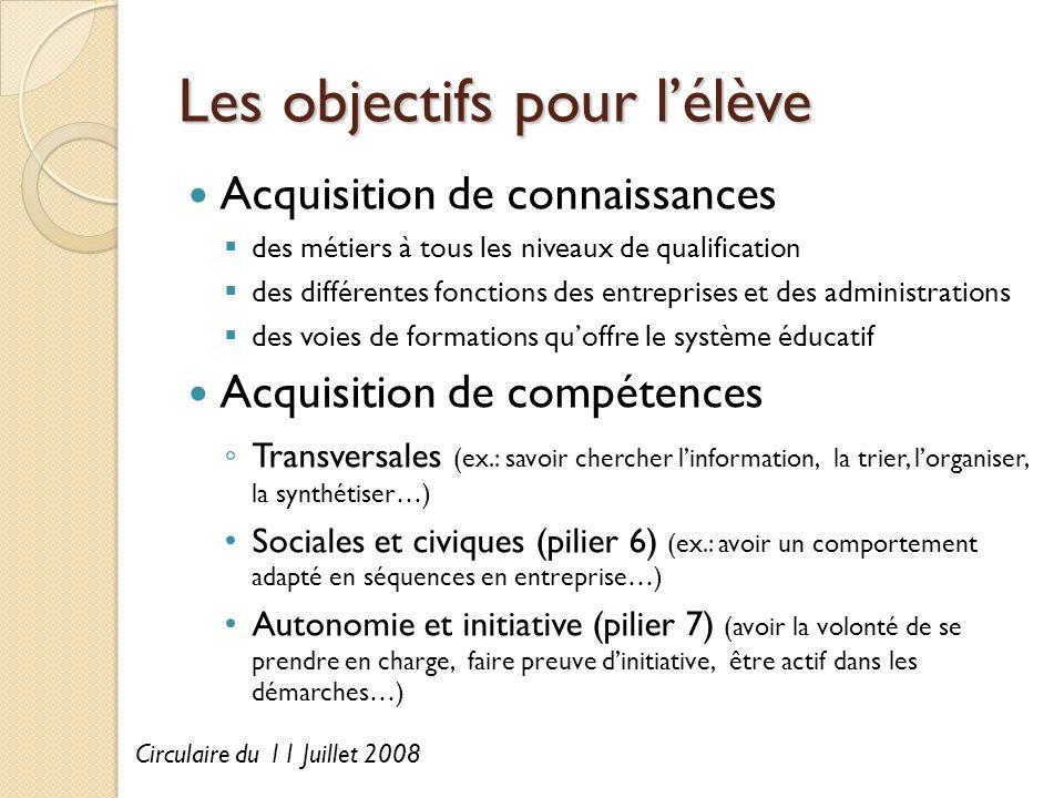 Les objectifs pour l'élève Acquisition de connaissances  des métiers à tous les niveaux de qualification  des différentes fonctions des entreprises