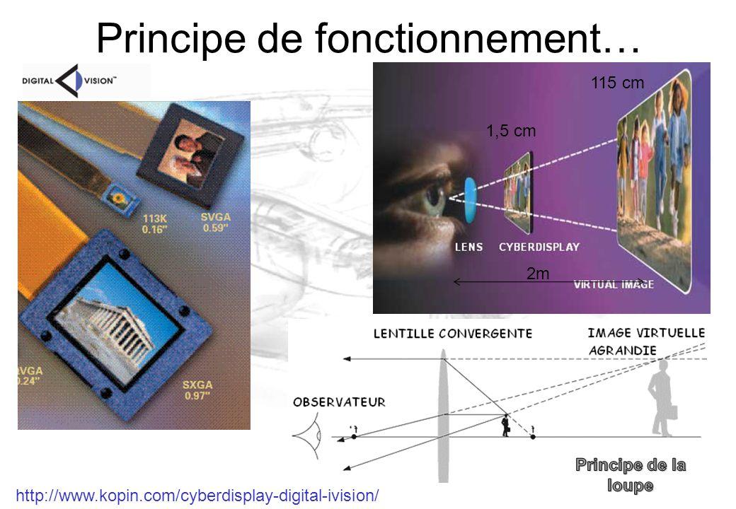 Principe de fonctionnement… 1,5 cm 115 cm 2m http://www.kopin.com/cyberdisplay-digital-ivision/